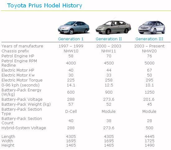 Used Toyota Prius Near Me: I Did It My Way; My LeSharo Trafic